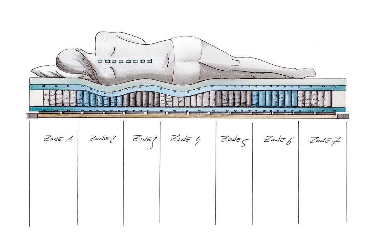 Was ist ein Schlafsystem?
